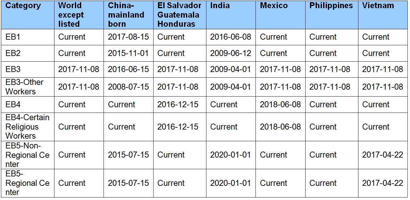 June 2020 Final Action Dates for Employment-Based Applications