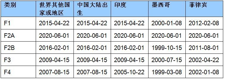 2020年7月亲属移民排期的提交日期