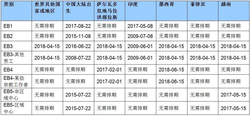 2020年7月职业移民排期的提交日期