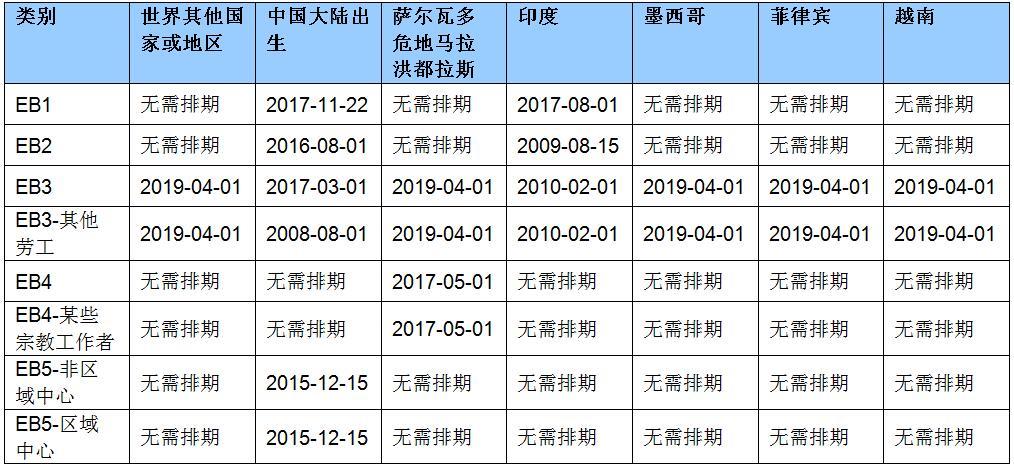 2020年7月职业移民排期的最终行动日期